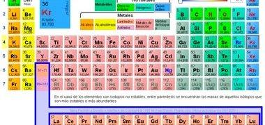 incluyen tres nuevos elementos a tabla peridica - Tabla Periodica En Word